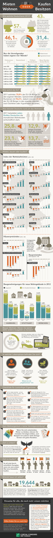 Infografik-mieten-oder-kaufen.jpg