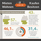 Teaserbild_ Mieten oder Kaufen Infografik.jpg