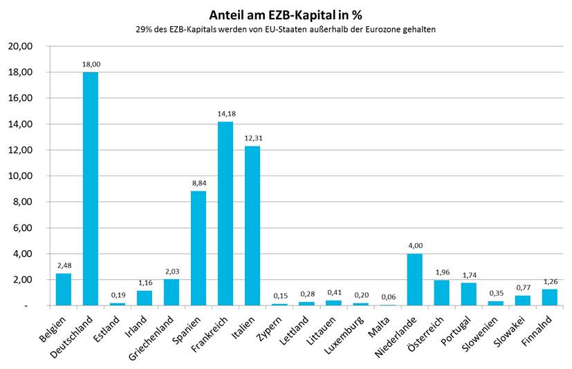Anteil am EZB-Kapital.jpg