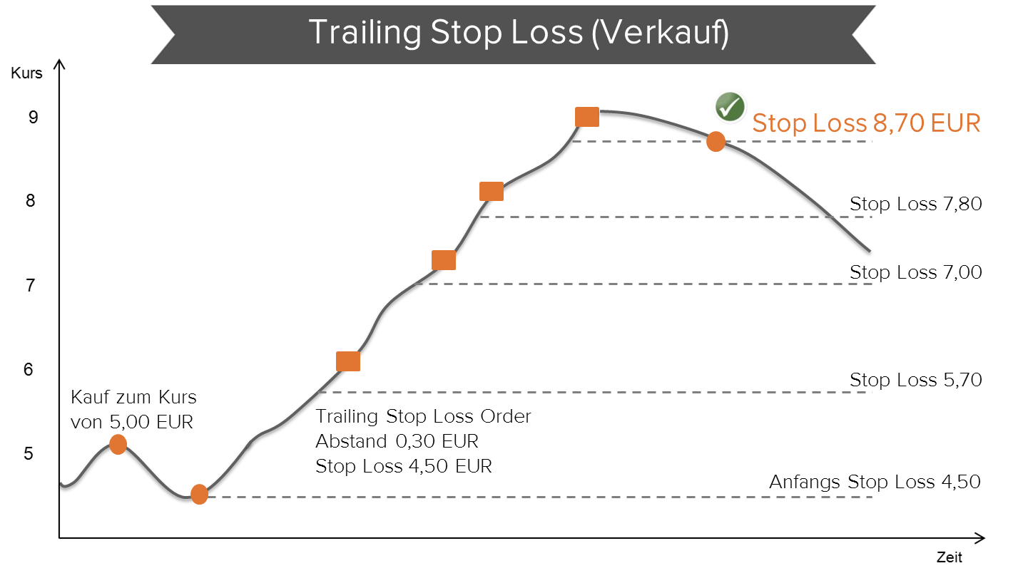 Trailing Stop Consorsbank
