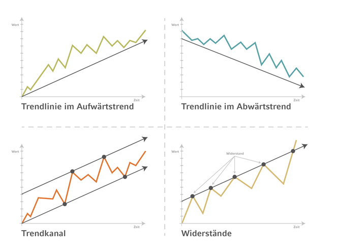Chart-Analyse hilft handeln.jpg