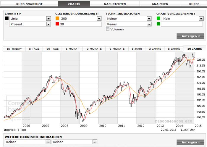 Charts und Charttechniken.jpg