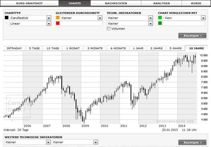 Charts helfen beim Handeln mit Wertpapieren.jpg