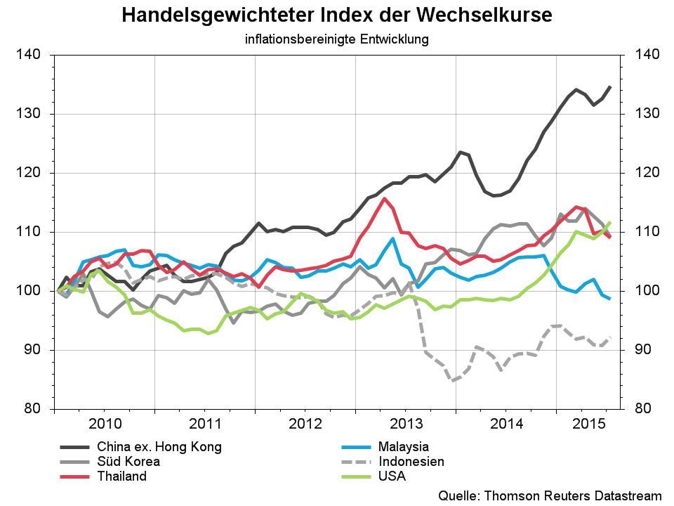 Handelsgewichteter Index der Wechselkurse.jpg