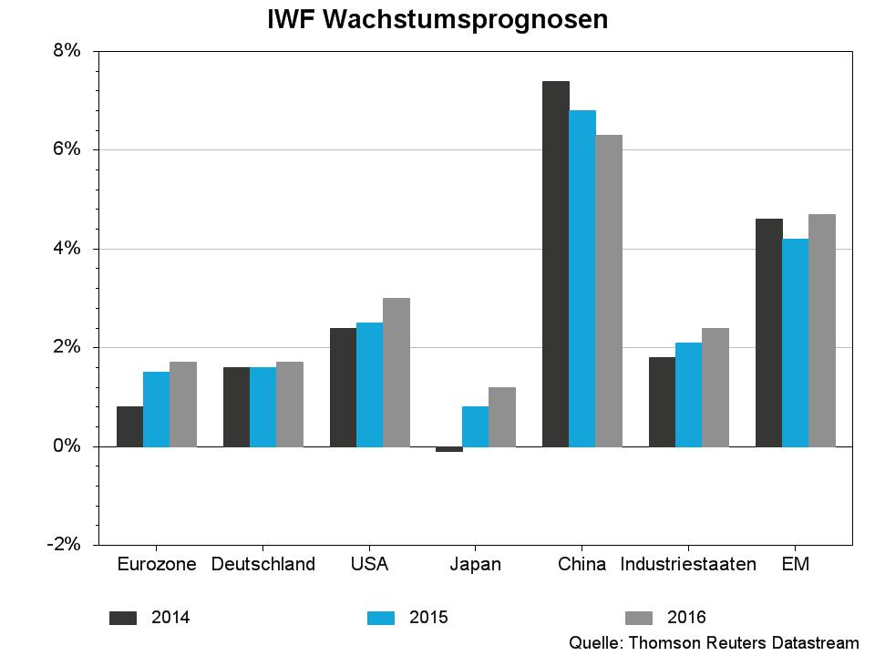 IWF Wachstumsprognosen.jpg