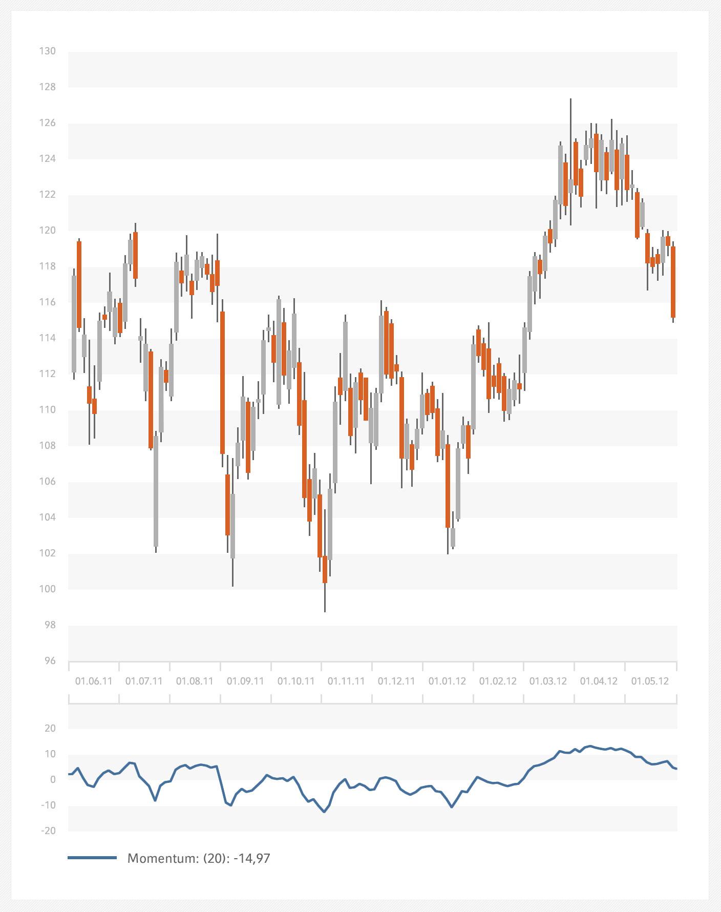 Momentum-Indikatior.jpg
