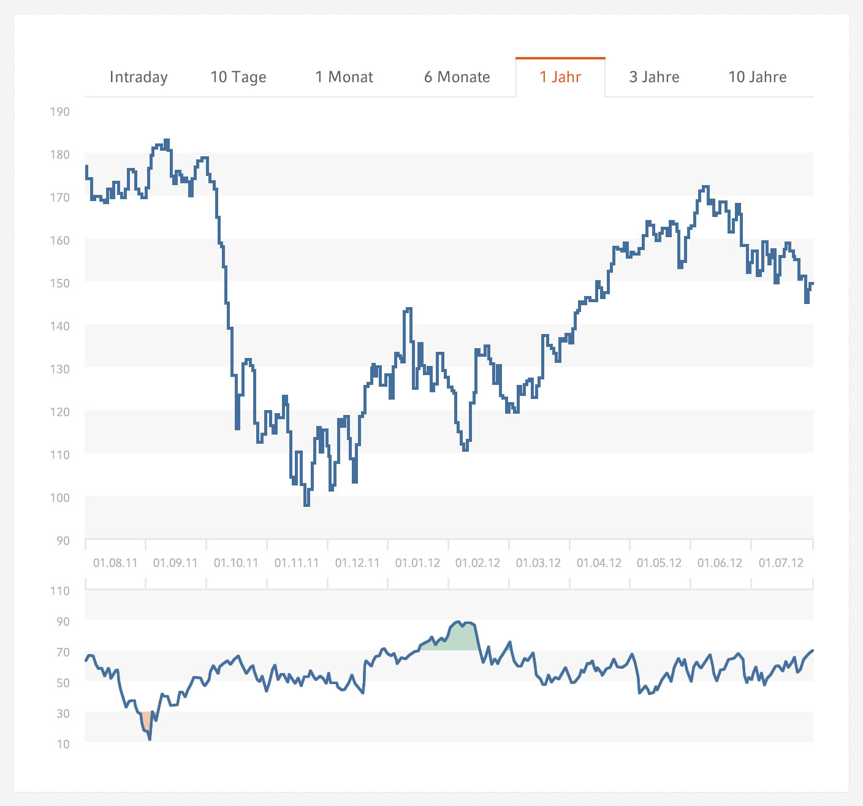 Relative-Staerke-Index.jpg