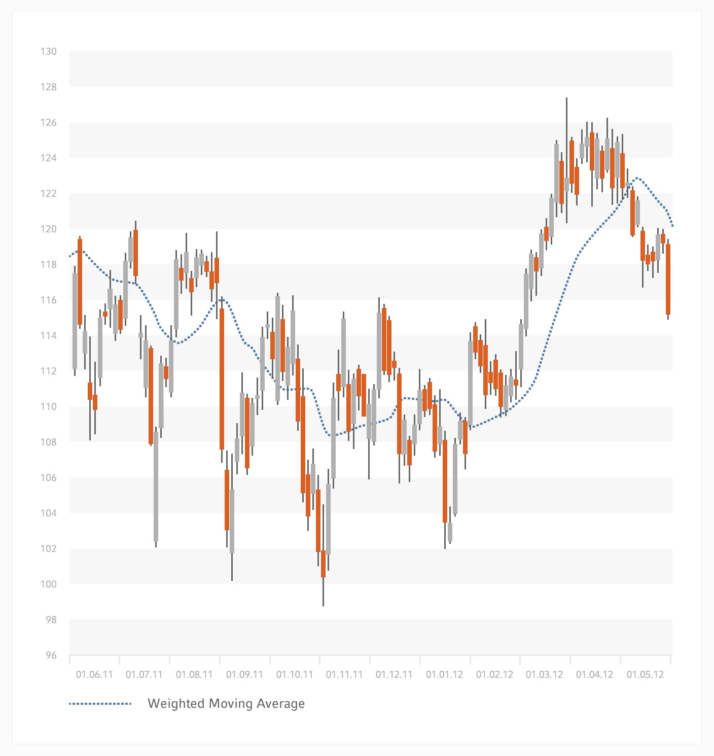 Weighted-Moving-Average.jpg