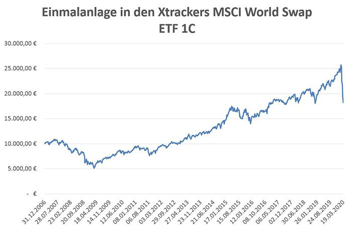 Einmalanlage Xtrackers MSCI World.jpg