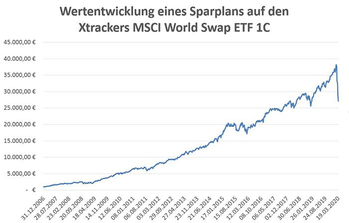 Sparplan Xtrackers MSCI World.jpg