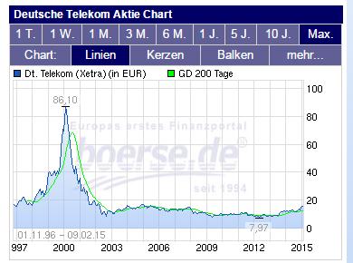 Deutsche Telekom - Kurse seit 1997 (Quelle: boerse.de)
