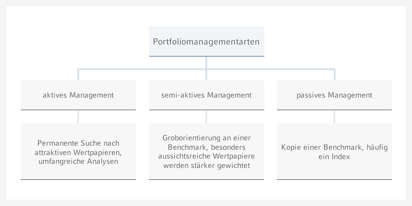 AktivesManagement.jpg